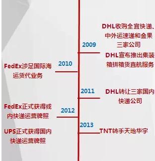 联邦国际物流,四大国际物流代理